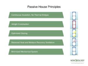 passive-housing